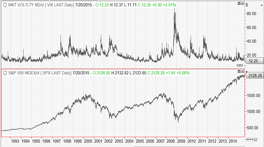 VIX Index vs S&P500 Index