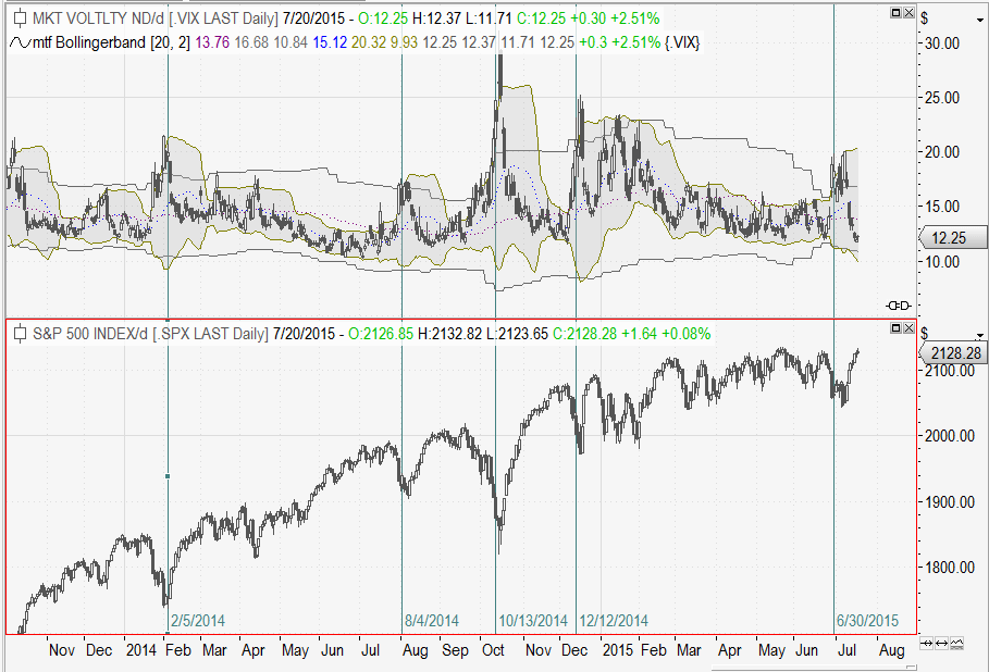VIX S&P500 Timing